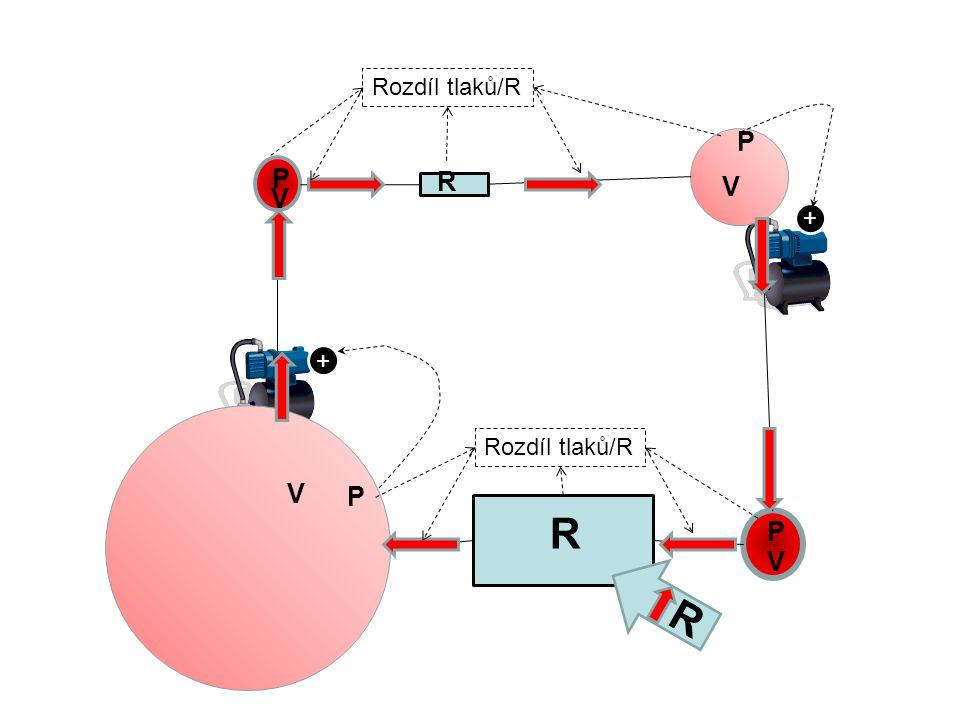 Rozdíl tlaků/R P P R V V + + Rozdíl tlaků/R V P R P V R