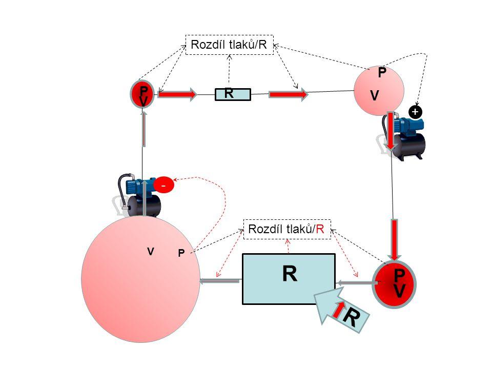Rozdíl tlaků/R P P R V V + - Rozdíl tlaků/R V P R P V R