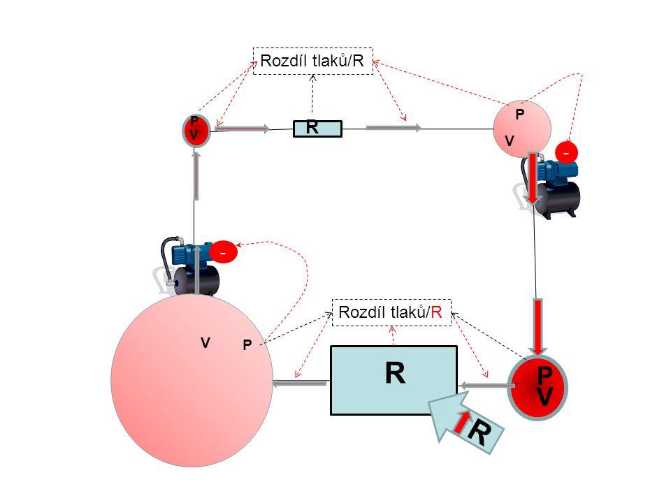 Rozdíl tlaků/R P P R V V - - Rozdíl tlaků/R V P R P V R