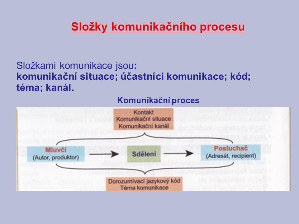 Složky komunikačního procesu
