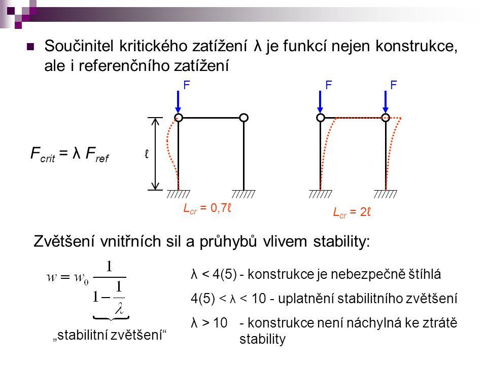 Zvětšení vnitřních sil a průhybů vlivem stability: