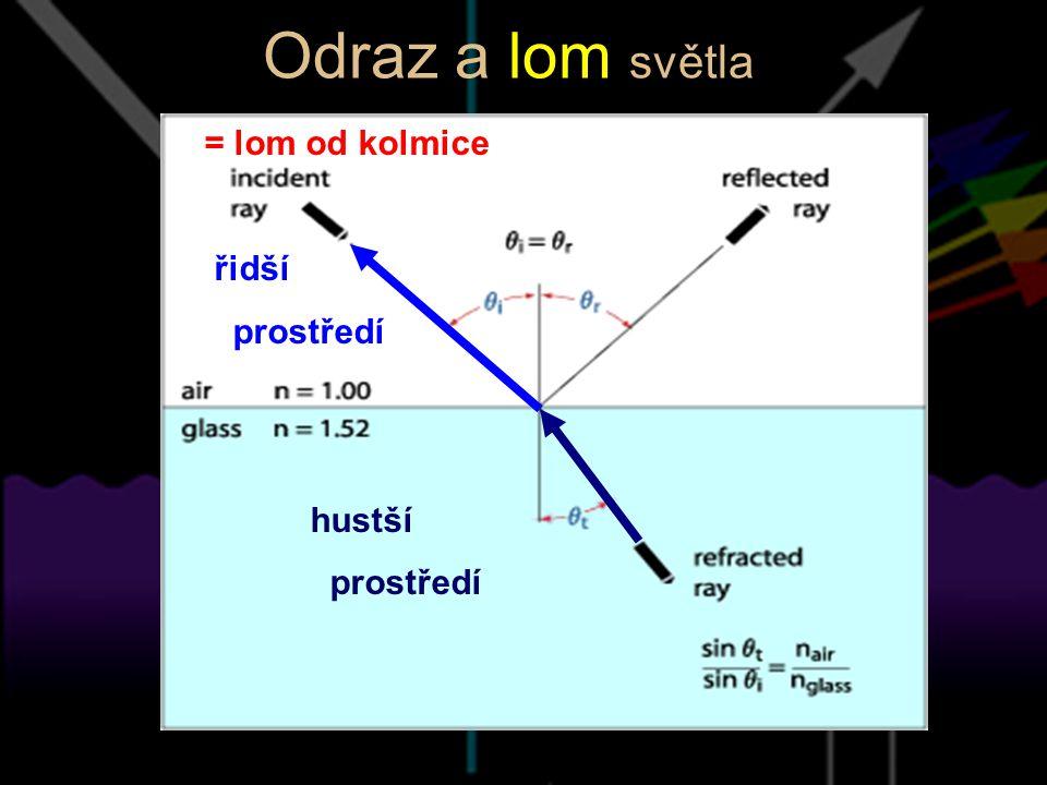 Odraz a lom světla = lom od kolmice řidší prostředí hustší