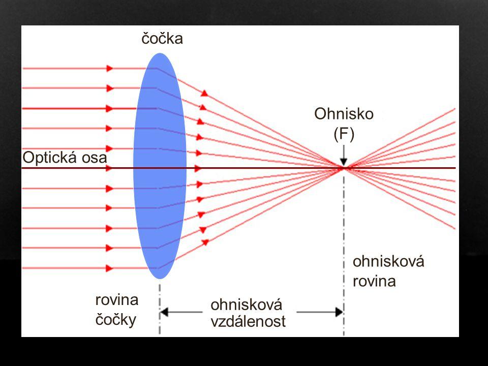 Čočka čočka Ohnisko (F) Optická osa ohnisková rovina rovina čočky