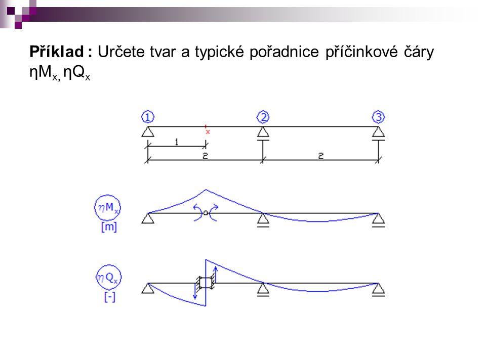 Příklad : Určete tvar a typické pořadnice příčinkové čáry ηMx, ηQx