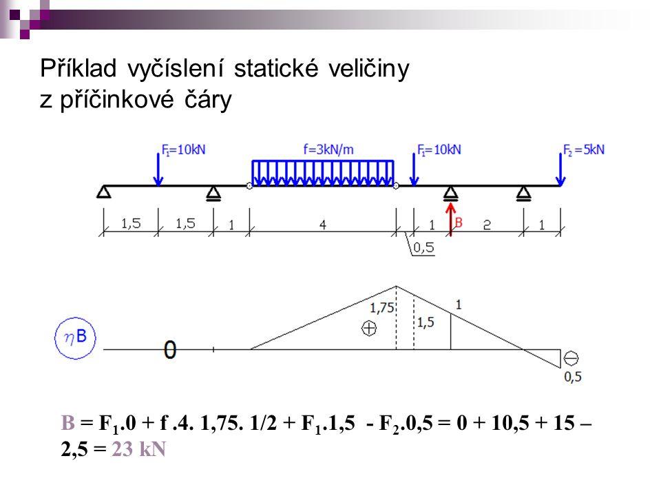Příklad vyčíslení statické veličiny z příčinkové čáry