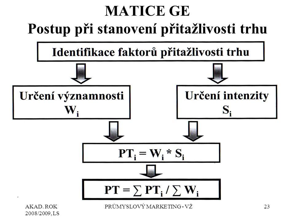 MATICE GE Postup při stanovení přitažlivosti trhu