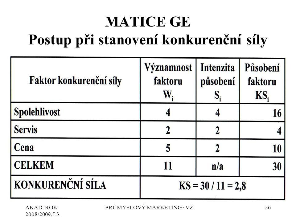 MATICE GE Postup při stanovení konkurenční síly
