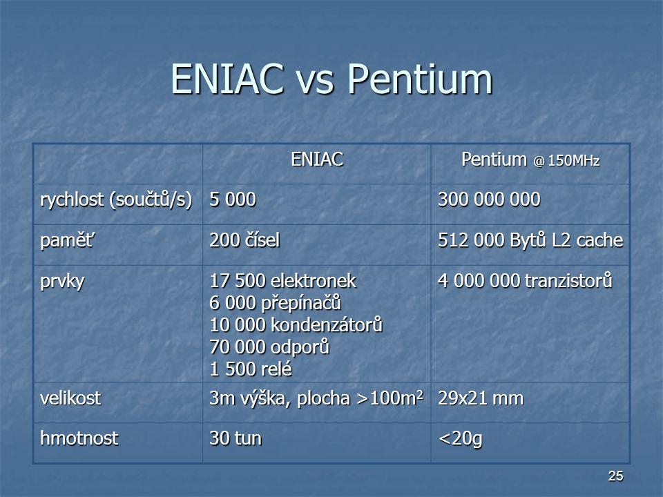 ENIAC vs Pentium ENIAC Pentium @ 150MHz rychlost (součtů/s) 5 000