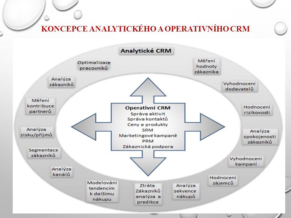 Koncepce analytického a operativního CRM