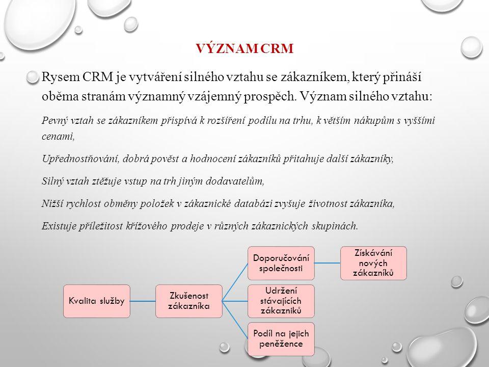 VÝZNAM CRM Rysem CRM je vytváření silného vztahu se zákazníkem, který přináší oběma stranám významný vzájemný prospěch. Význam silného vztahu: