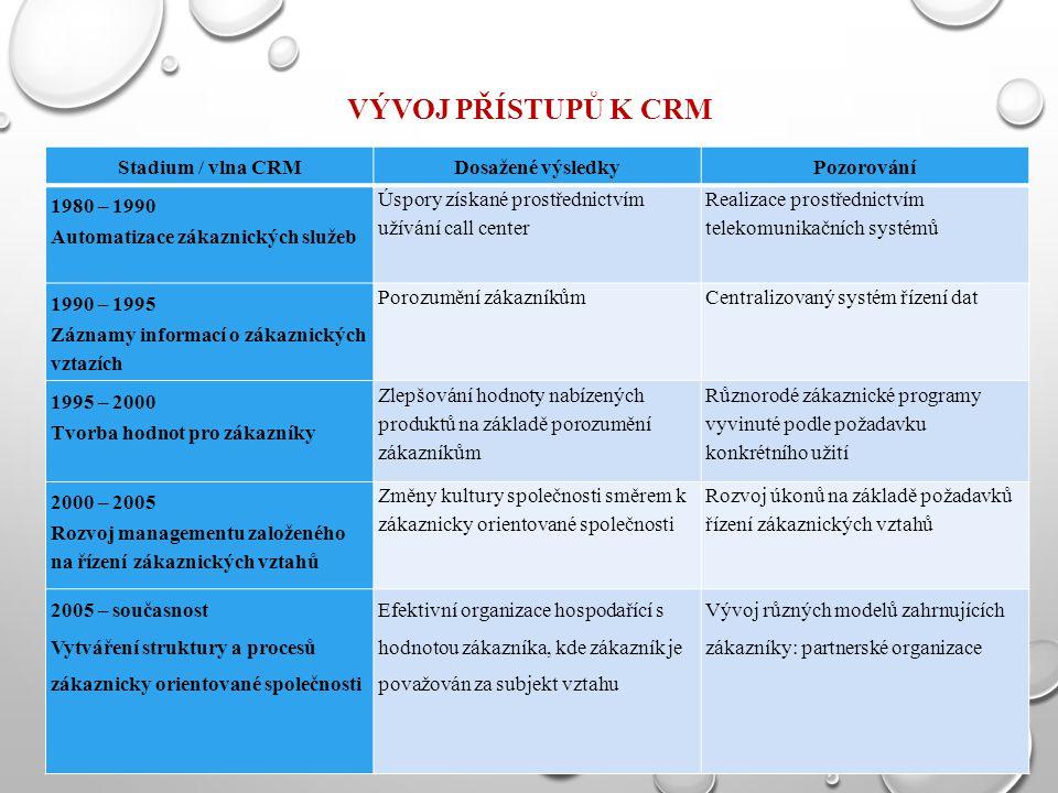 VÝVOJ PŘÍSTUPŮ K CRM Stadium / vlna CRM Dosažené výsledky Pozorování