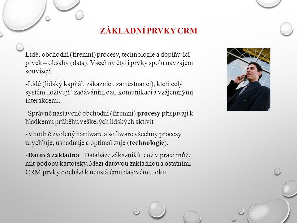 Základní prvky CRM Lidé, obchodní (firemní) procesy, technologie a doplňující prvek – obsahy (data). Všechny čtyři prvky spolu navzájem souvisejí.