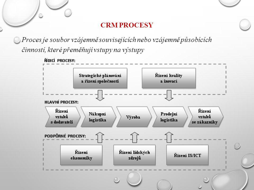 CRM procesy Proces je soubor vzájemně souvisejících nebo vzájemně působících činností, které přeměňují vstupy na výstupy.