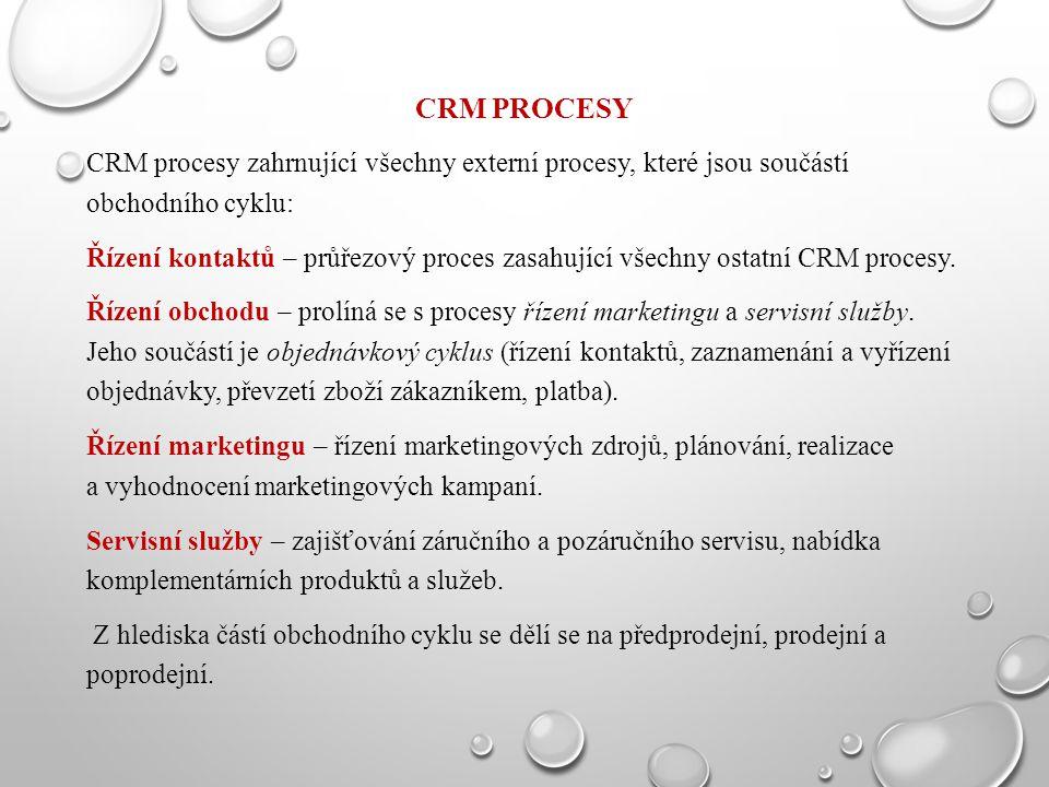 CRM procesy