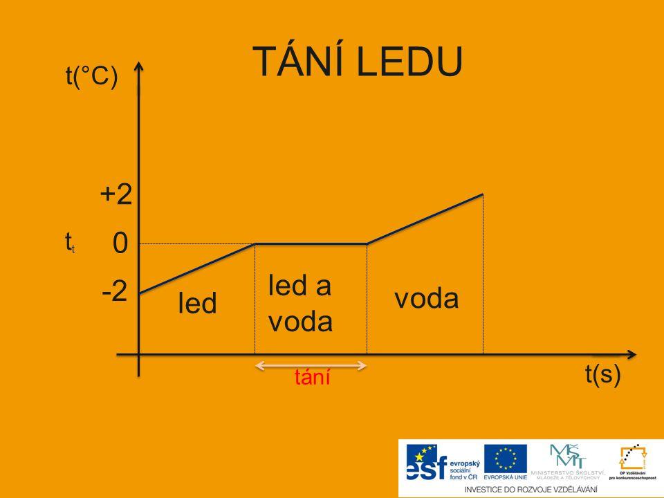 TÁNÍ LEDU t(°C) +2 tt led a voda -2 voda led t(s) tání