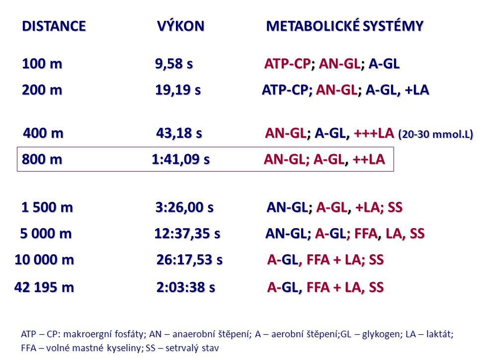200 m 19,19 s ATP-CP; AN-GL; A-GL, +LA