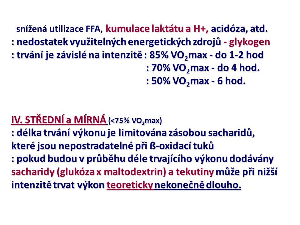 snížená utilizace FFA, kumulace laktátu a H+, acidóza, atd.