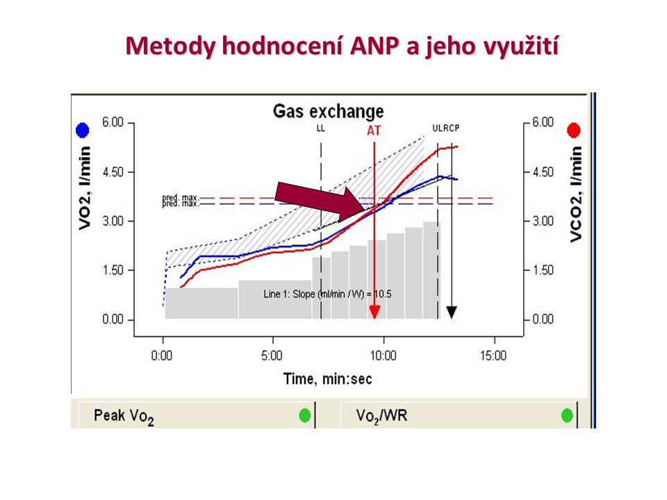 Metody hodnocení ANP a jeho využití