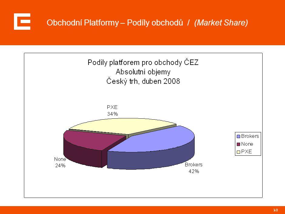 Účastníci trhu / (okruh stávajících i potencionálních účastníků)