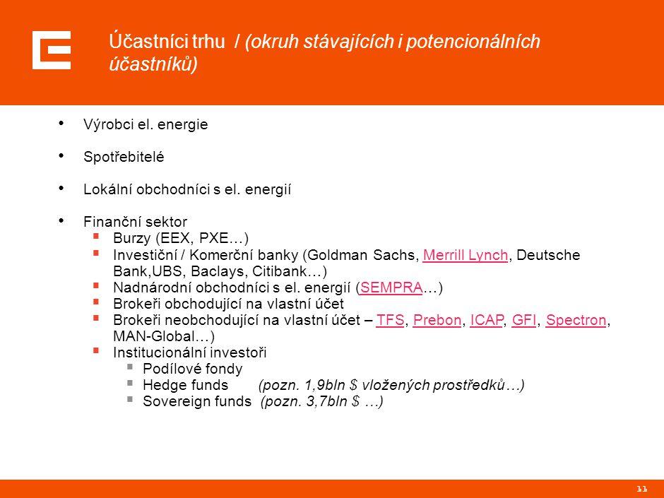 Účastníci trhu / Struktura obchodů za 04/2008