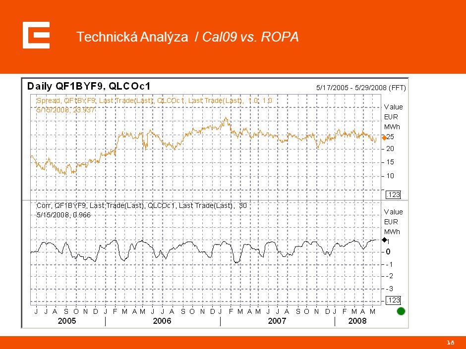 Technická Analýza / Cal09 vs. CO2
