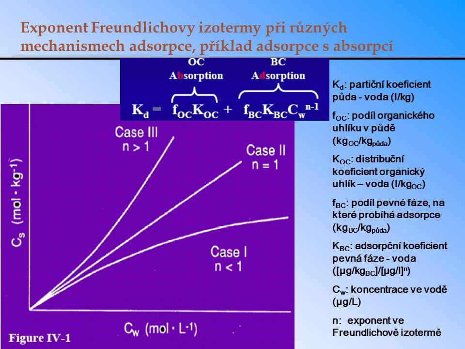 Exponent Freundlichovy izotermy při různých mechanismech adsorpce, příklad adsorpce s absorpcí