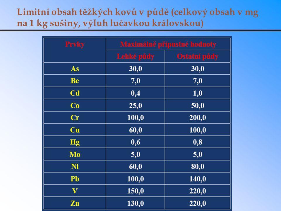 Limitní obsah těžkých kovů v půdě (celkový obsah v mg na 1 kg sušiny, výluh lučavkou královskou)