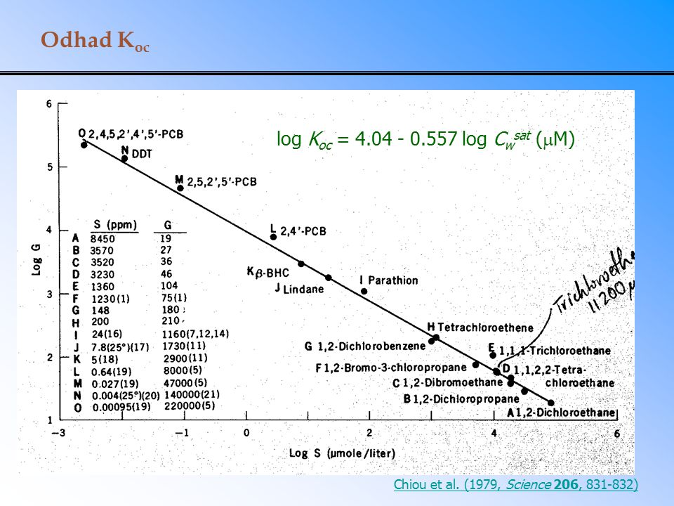 Odhad Koc log Koc = 4.04 - 0.557 log Cwsat (M)