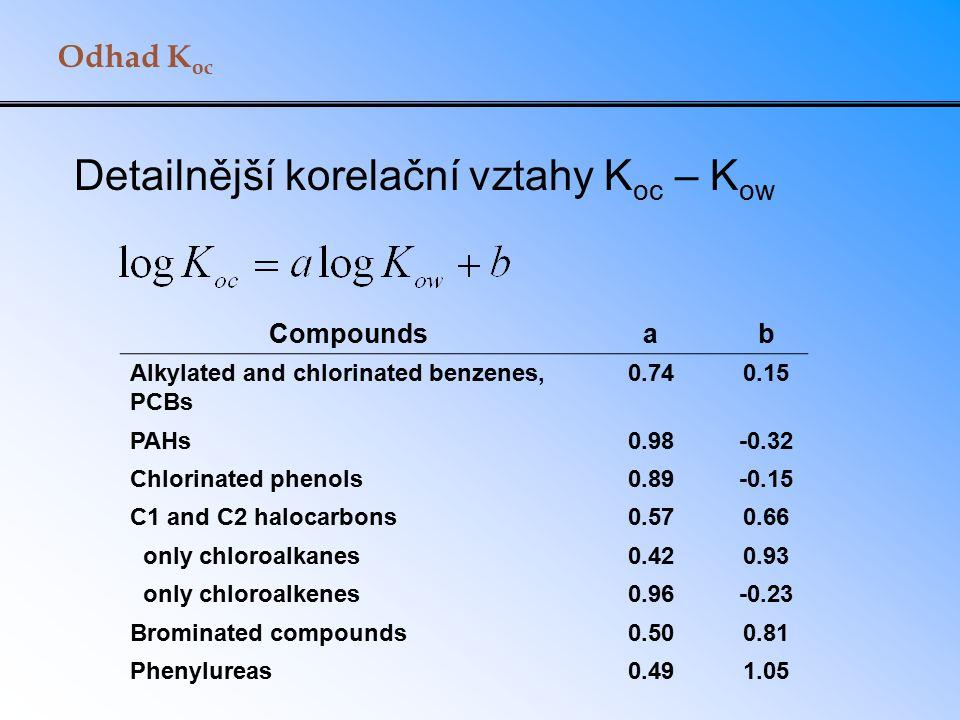 Detailnější korelační vztahy Koc – Kow