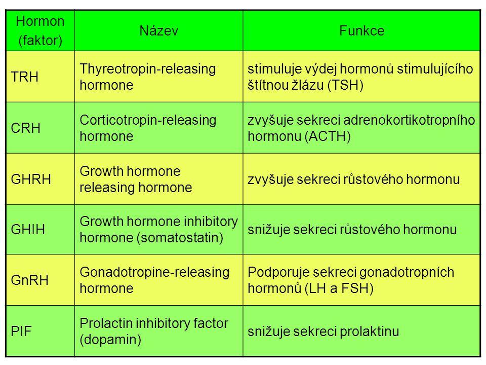 Hormon (faktor) Název. Funkce. TRH. Thyreotropin-releasing hormone. stimuluje výdej hormonů stimulujícího štítnou žlázu (TSH)