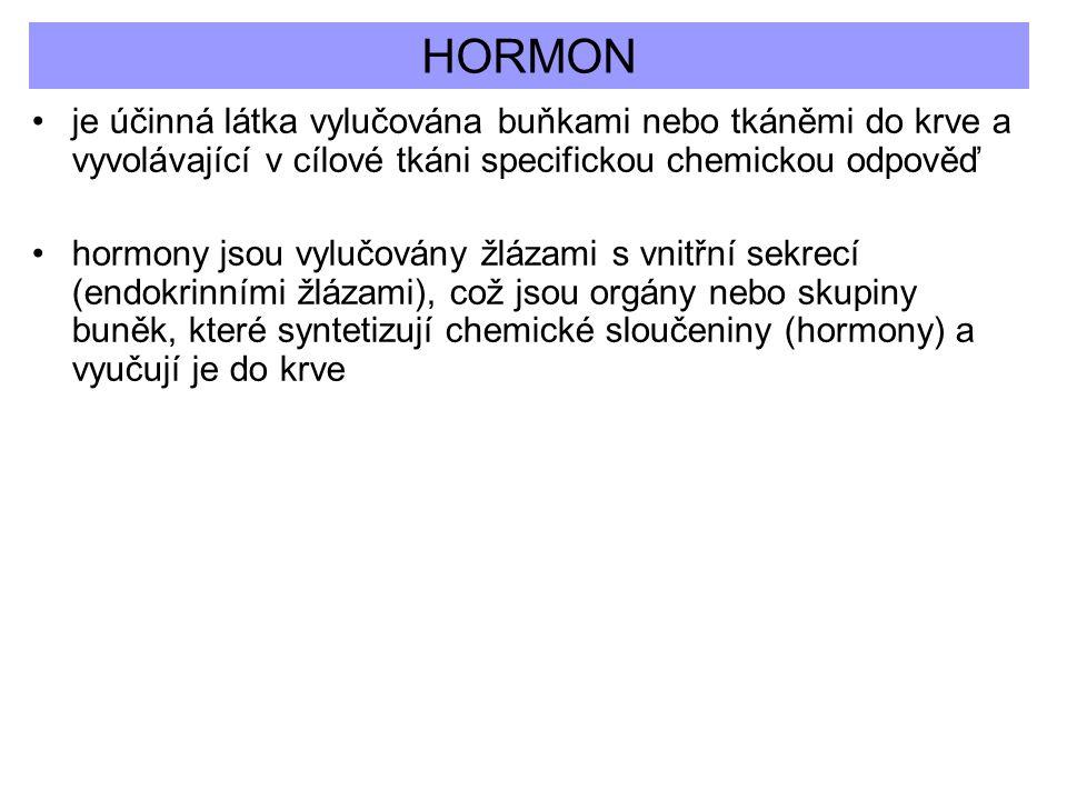 HORMON je účinná látka vylučována buňkami nebo tkáněmi do krve a vyvolávající v cílové tkáni specifickou chemickou odpověď.