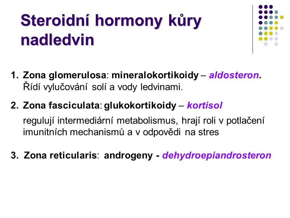 Steroidní hormony kůry nadledvin
