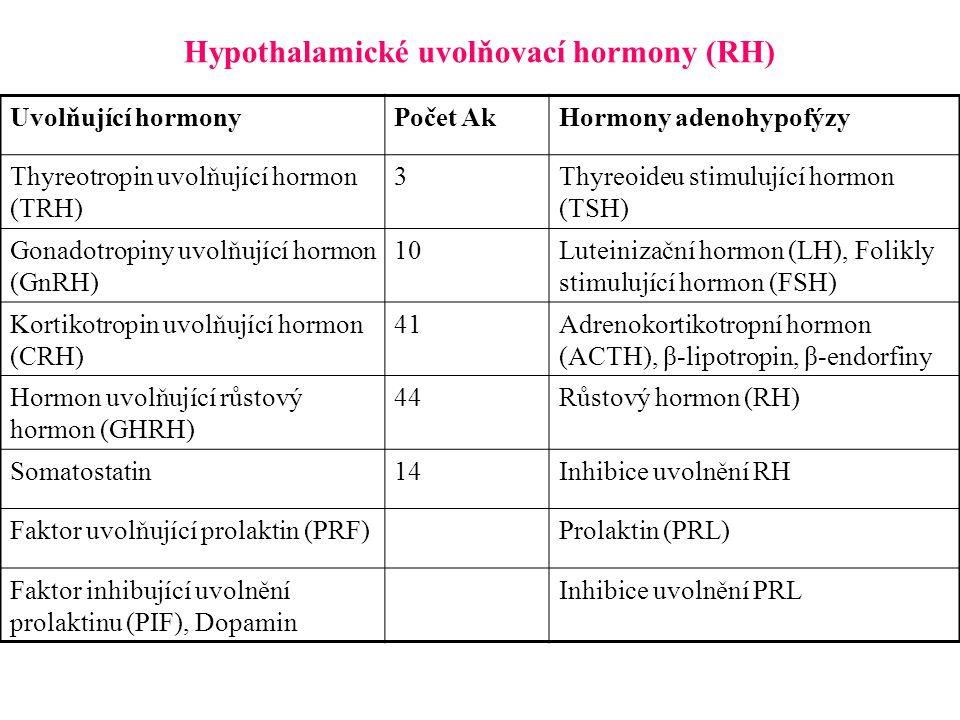 Hypothalamické uvolňovací hormony (RH)