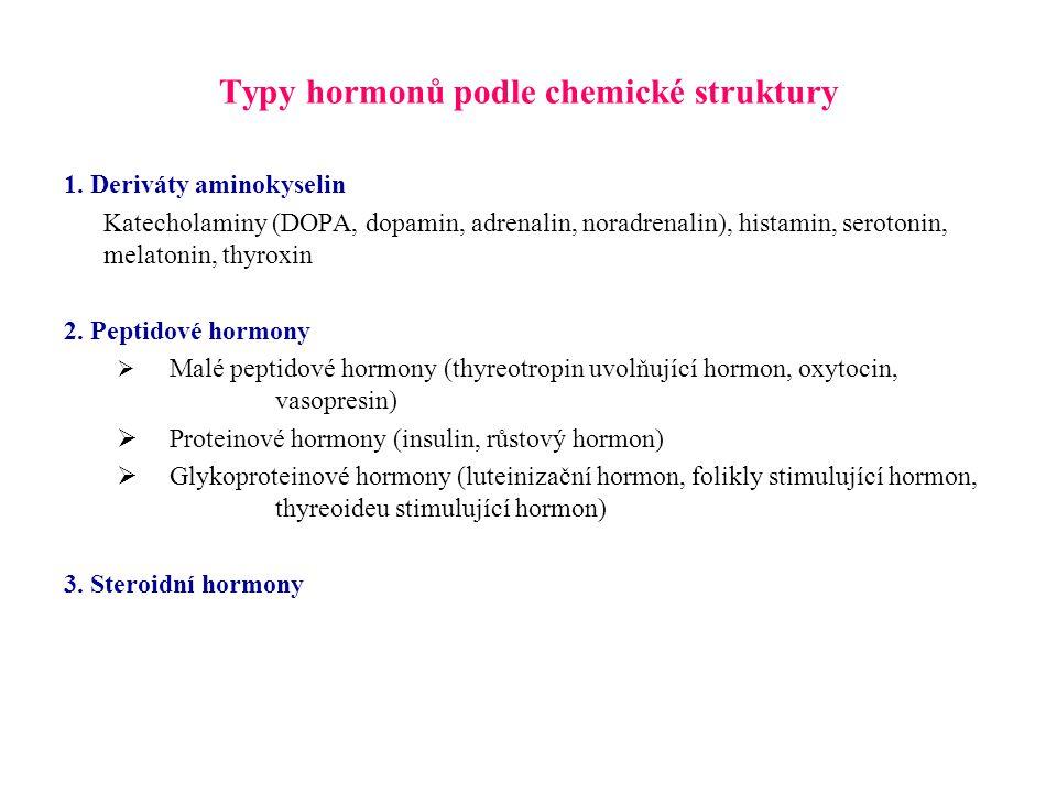 Typy hormonů podle chemické struktury