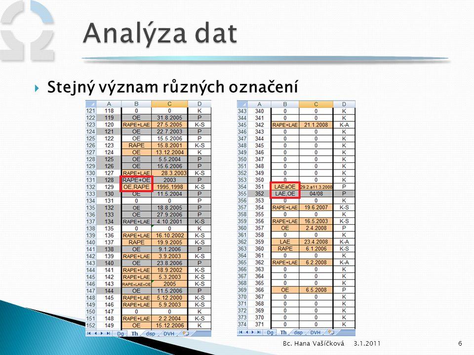 Analýza dat Stejný význam různých označení Bc. Hana Vašíčková 3.1.2011