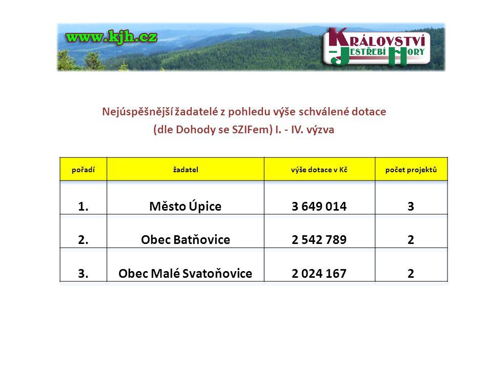 1. Město Úpice 3 649 014 3 2. Obec Batňovice 2 542 789 2 3.