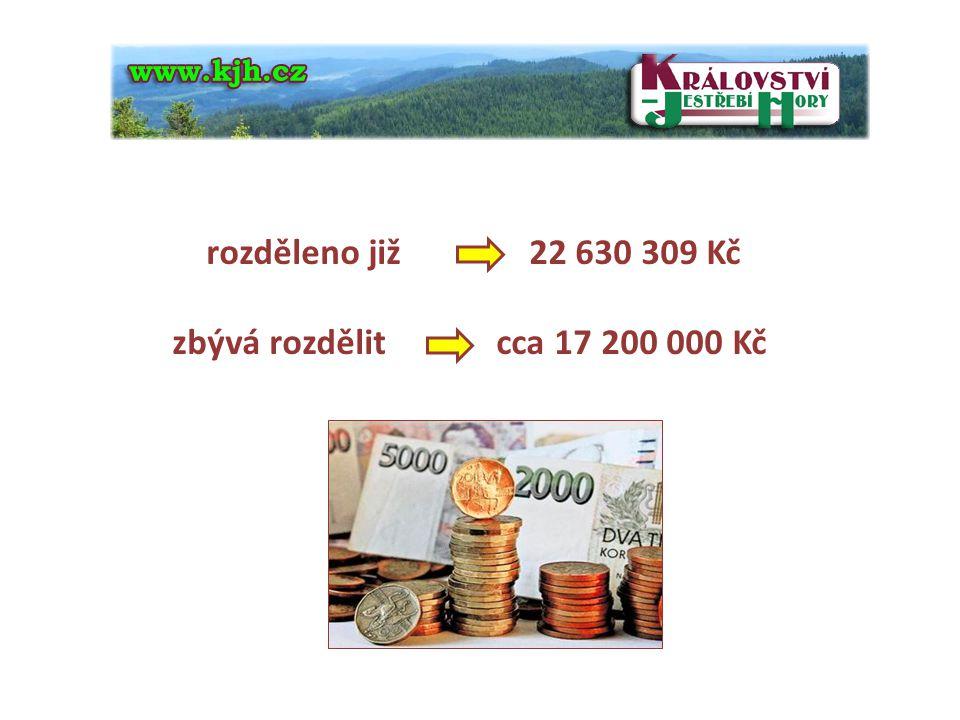 rozděleno již 22 630 309 Kč zbývá rozdělit cca 17 200 000 Kč