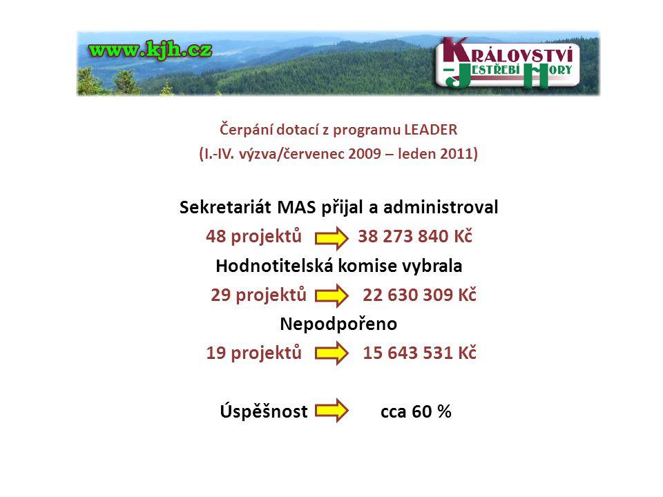 Sekretariát MAS přijal a administroval 48 projektů 38 273 840 Kč