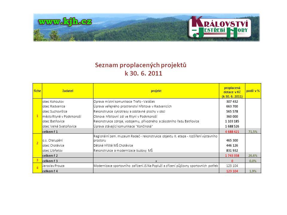 k 30. 6. 2011 Seznam proplacených projektů fiche žadatel projekt