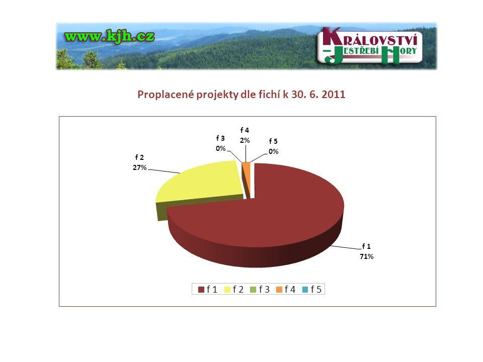 Proplacené projekty dle fichí k 30. 6. 2011