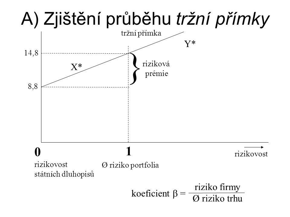 A) Zjištění průběhu tržní přímky