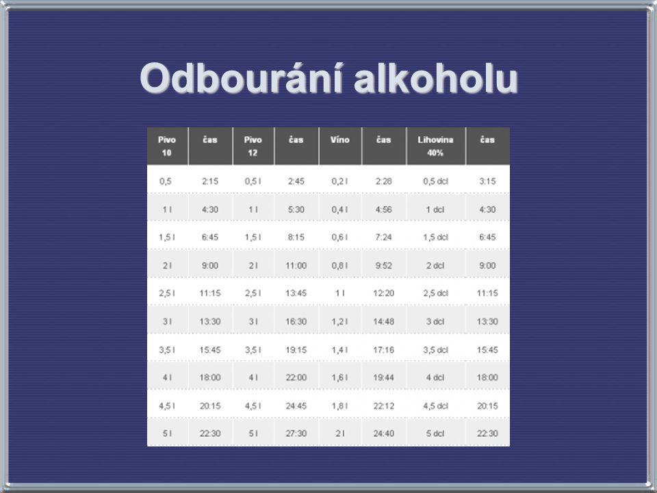 Odbourání alkoholu Zdroj obrázku: http://www.dopravni-pravo.cz/alkohol-za-volantem/