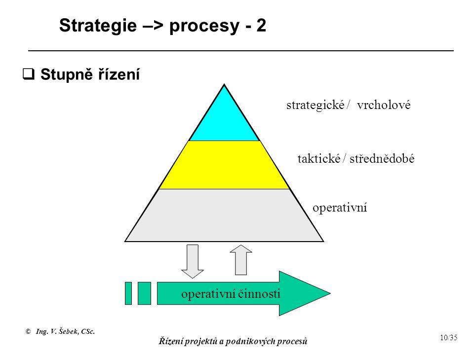 Strategie –> procesy - 2