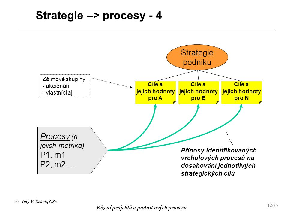 Strategie –> procesy - 4
