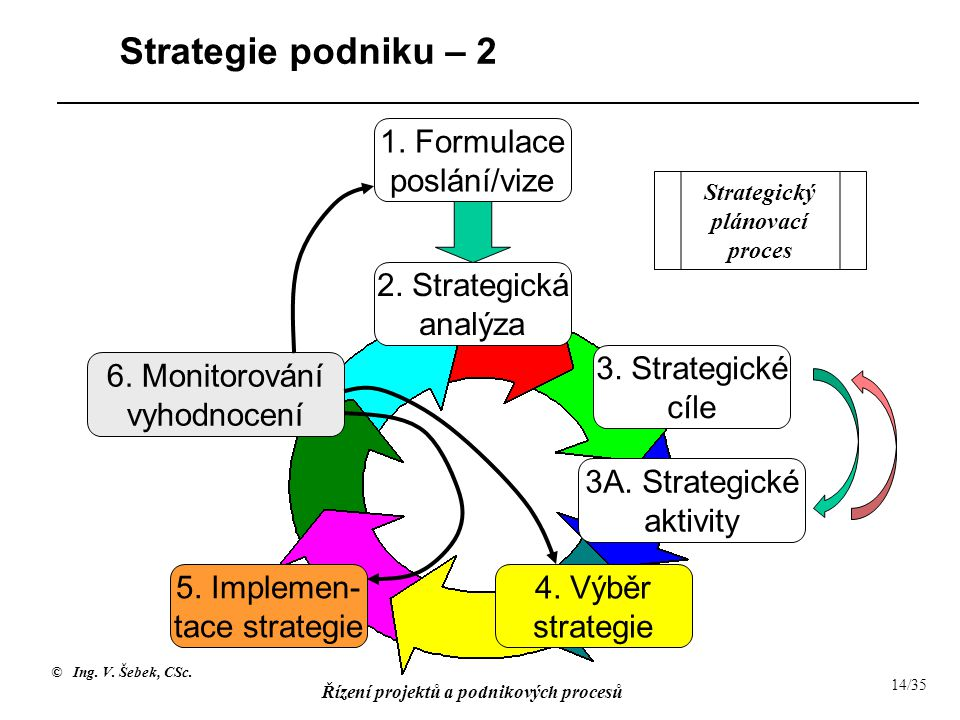 Strategický plánovací proces