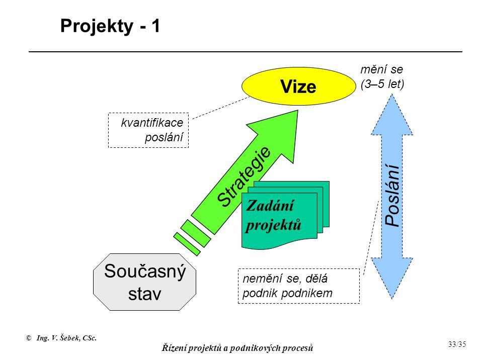 Projekty - 1 Vize Strategie Poslání Současný stav Zadání projektů