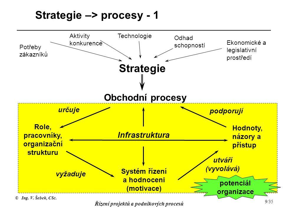 Strategie –> procesy - 1