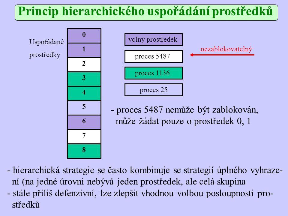 Princip hierarchického uspořádání prostředků