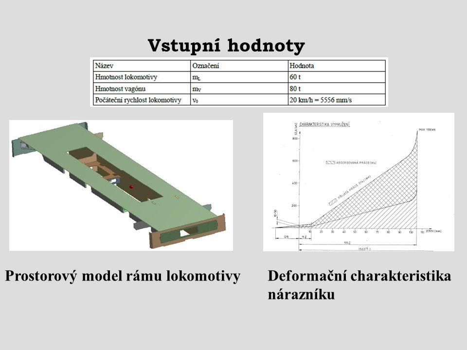 Vstupní hodnoty Prostorový model rámu lokomotivy