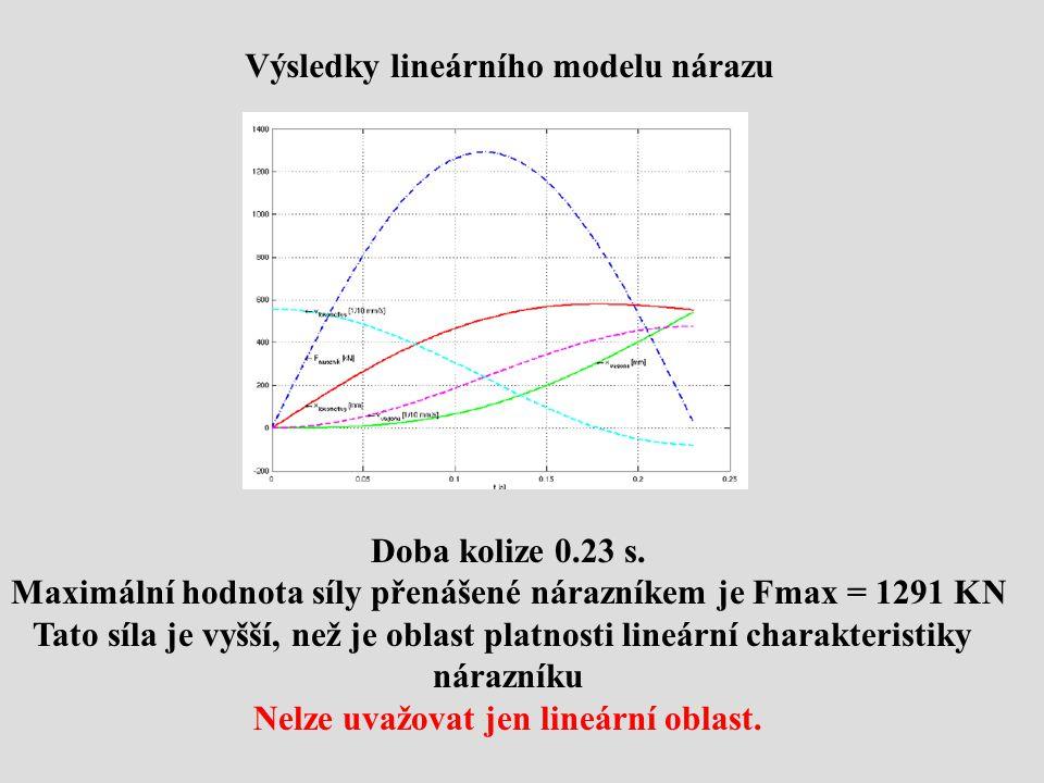 Výsledky lineárního modelu nárazu